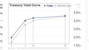 inverted-yield-curve-may-2018